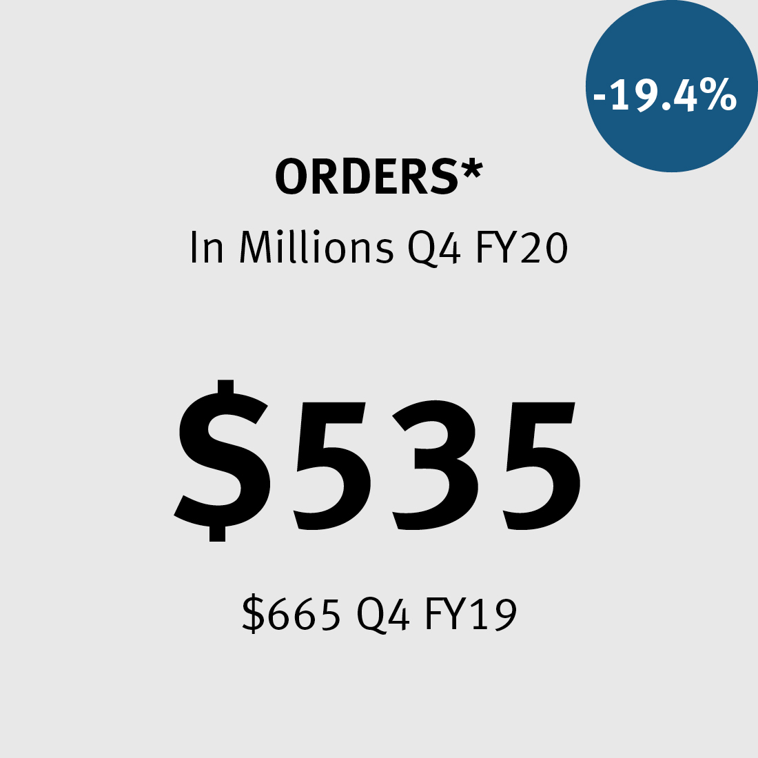 Orders ** $535M ($665M in FY19) -19.4%