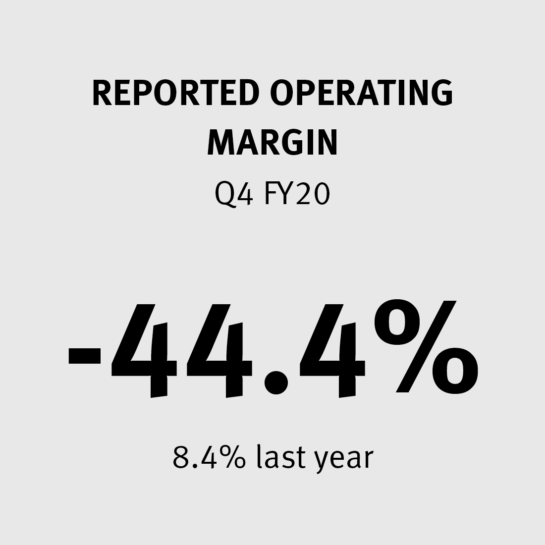 Reported Operating Margin -44.4% (8.4% last year)