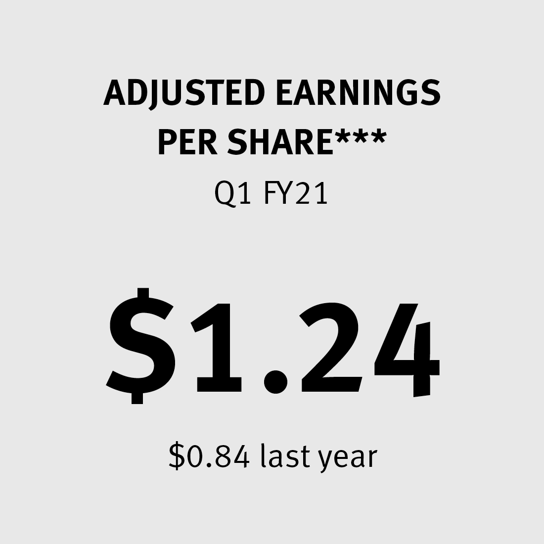 Adjusted Earnings per Share $1.24 ($0.84 last year)***