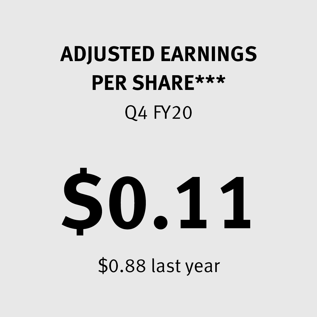 Adjusted Earnings per Share $0.11 ($0.88 last year)***