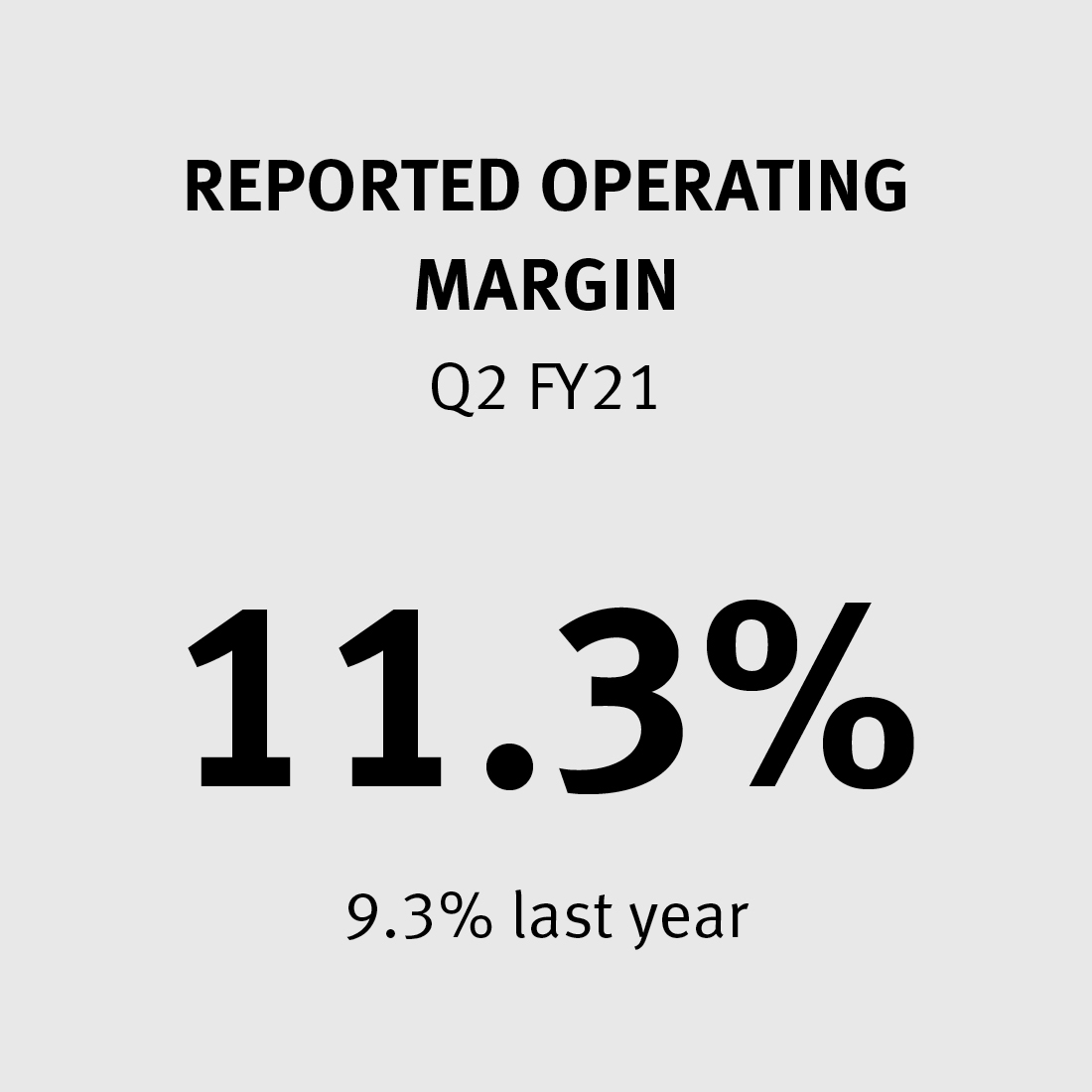 Reported Operating Margin 11.3% (9.3% last year)