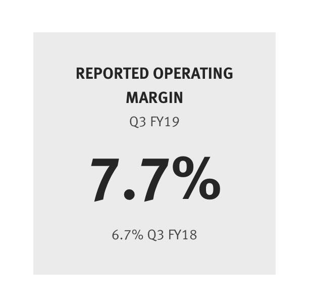 Reported Operating Margin 7.7% (6.7% last year)