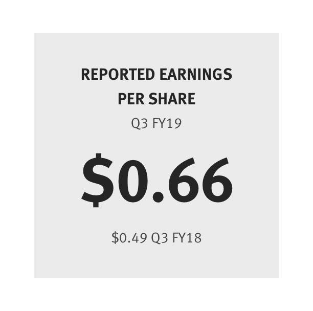Reported Earnings per Share $0.66 ($0.49 last year)