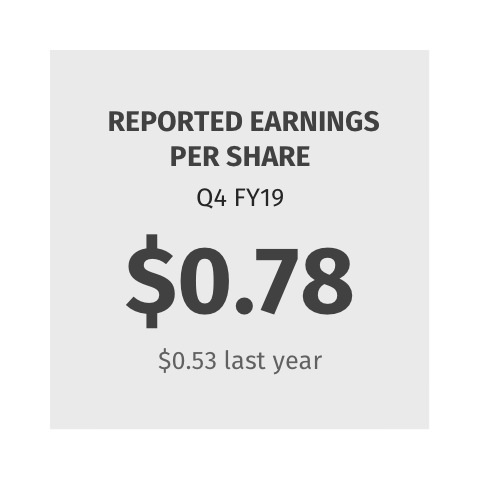 Reported Earnings per Share $0.78 ($0.53 last year)