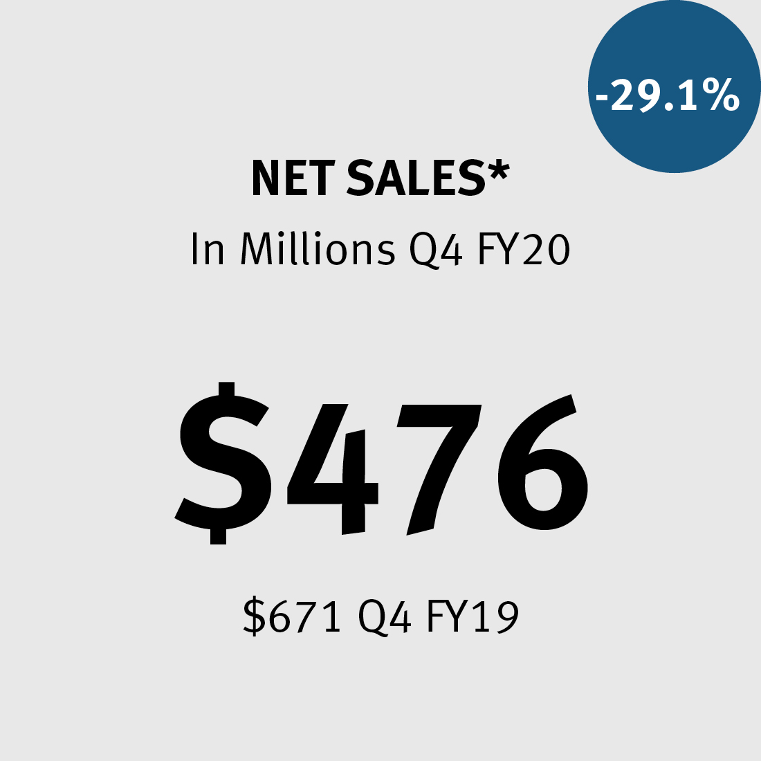 Net Sales * $476M ($671 in 2019) -29.1%
