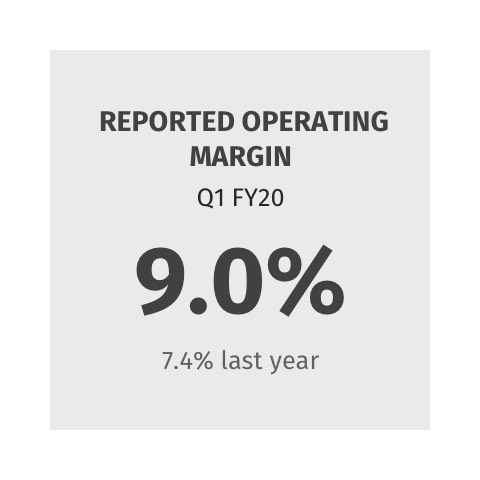 Reported Operating Margin 9.0% (7.4% last year)