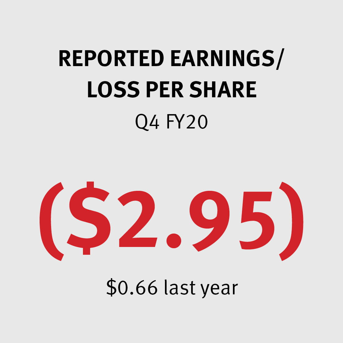 Reported Earnings per Share -$2.95 ($0.66 last year)