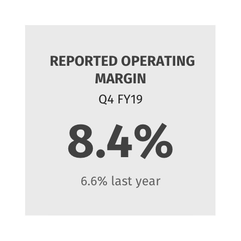Reported Operating Margin 8.4% (6.6% last year)