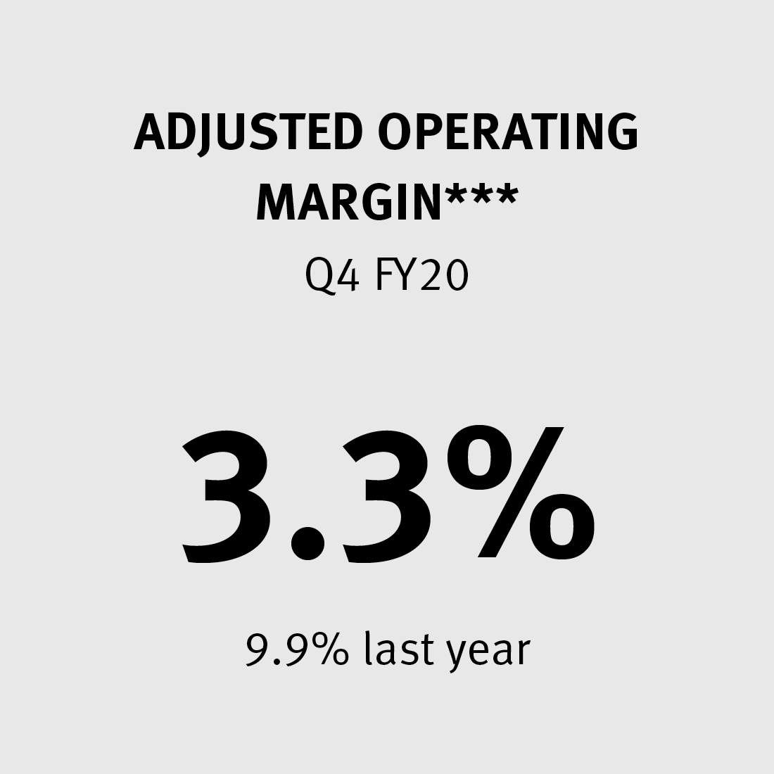 Adjusted Operating Margin 3.3% (9.9% last year)***