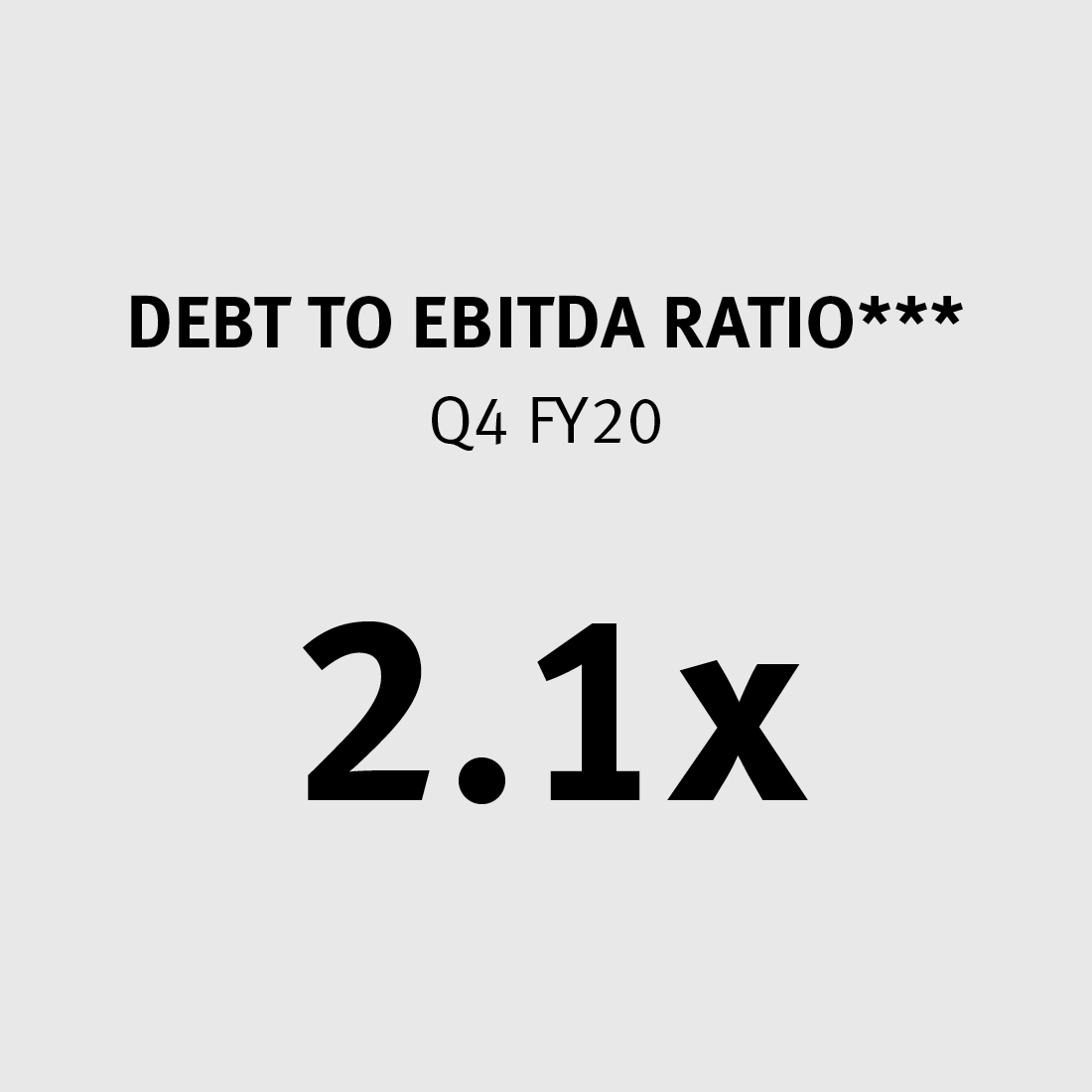 Debt to EBITDA Ratio 2.1x