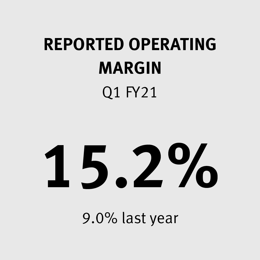 Reported Operating Margin 15.2% (9.0% last year)