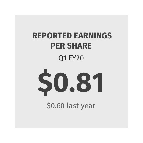 Reported Earnings per Share $0.81 ($0.60 last year)