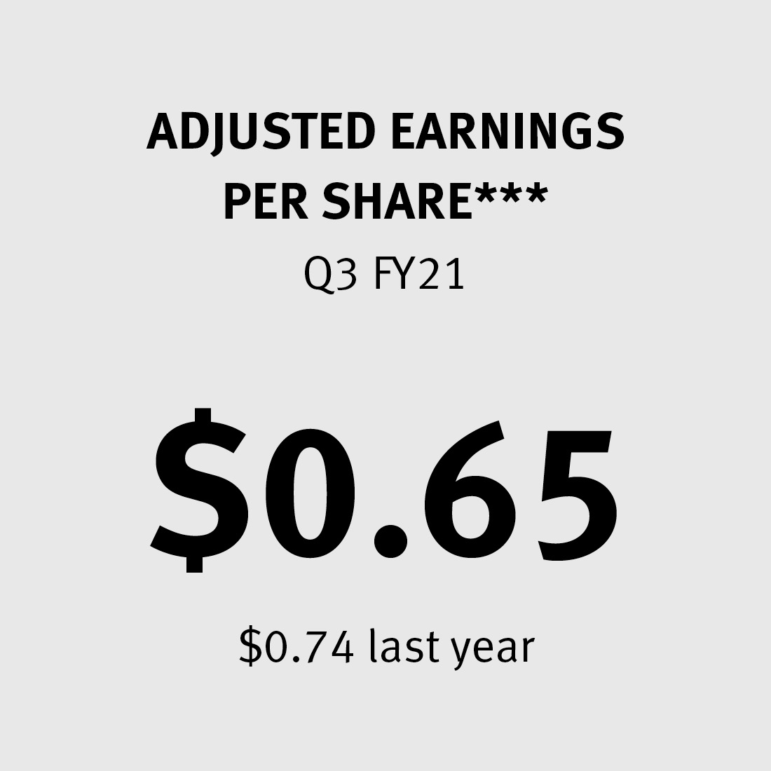 Adjusted Earnings per Share $0.65 ($0.74 last year)***