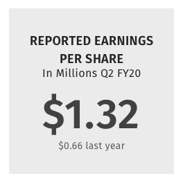 Reported Earnings per Share $1.32 ($0.66 last year)