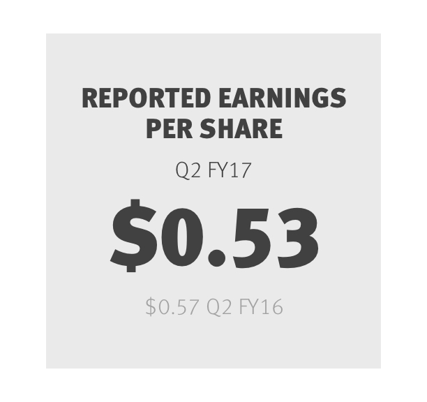 Reported Earnings Per Share Q2 FY17$0.53 Q2 FY16$0.57