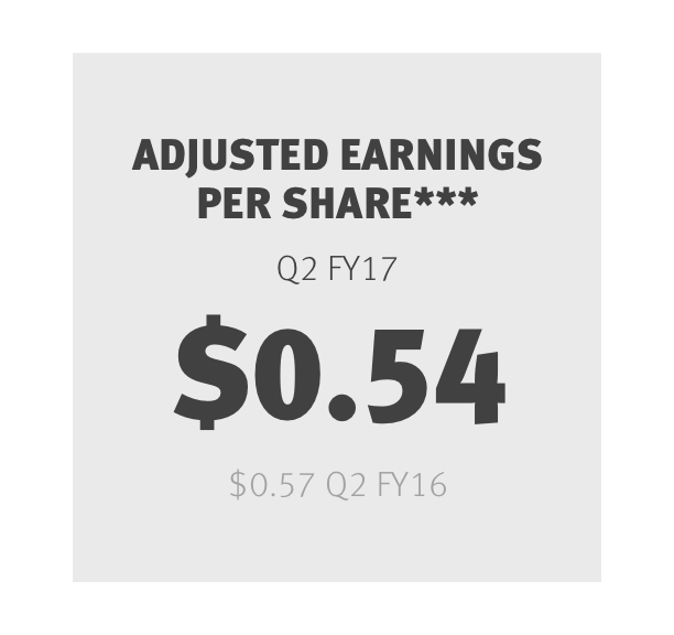 Earnings Per Share*** Q2 FY17 $0.54 Q2 FY16 $0.57