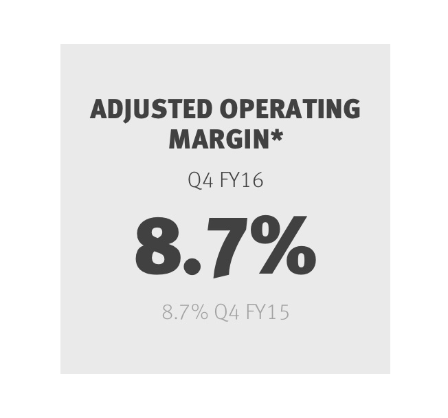 Adjusted Operating Margin *
