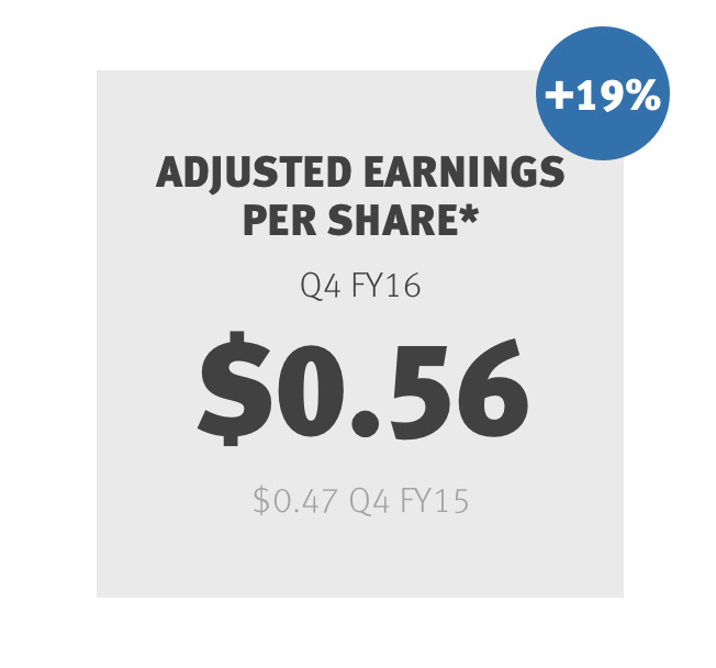 Adjusted Earnings per Share *