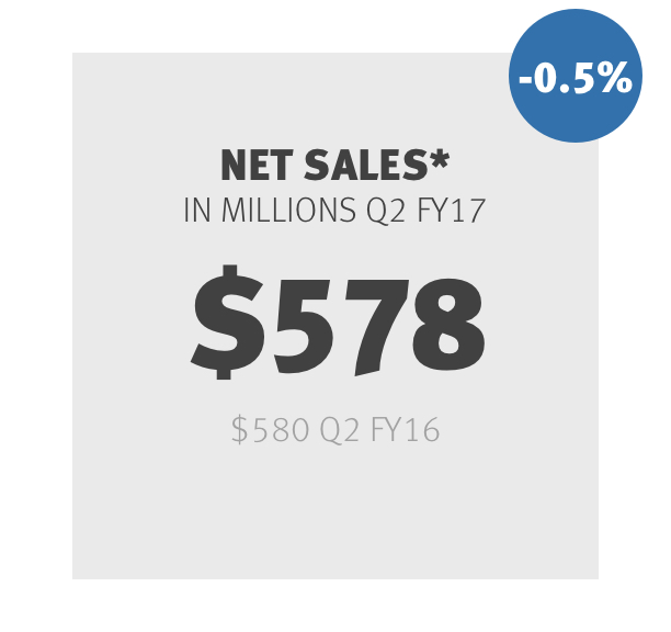 Net Sales