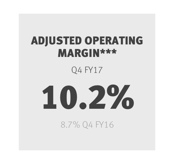 Adjusted Operating Margin***