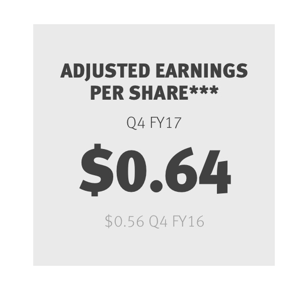 Adjusted Earnings Per Share*** Q4 FY17 $0.64 Q4 FY16 $0.56