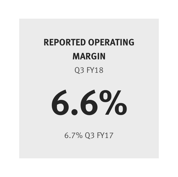 Reported Operating Margin