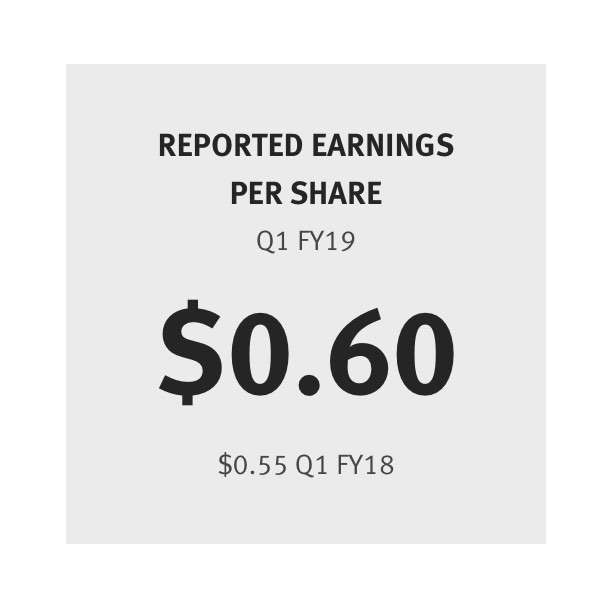 Reported Earnings Per Share Q1 FY19$0.60 Q1 FY18$0.55
