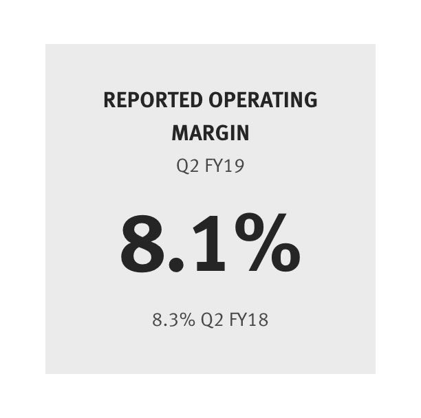 Reported Operating Margin 8.1% (8.3% last year)